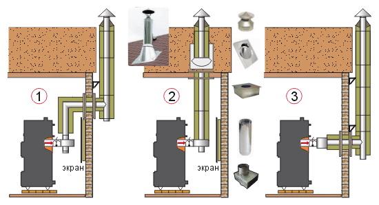 как правильно сделать дымоход под газ